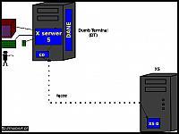 images/stories/20070509_SerwerX/640_580x420_rys13_DumbTerminal.jpg